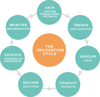 The Innovation Cycle